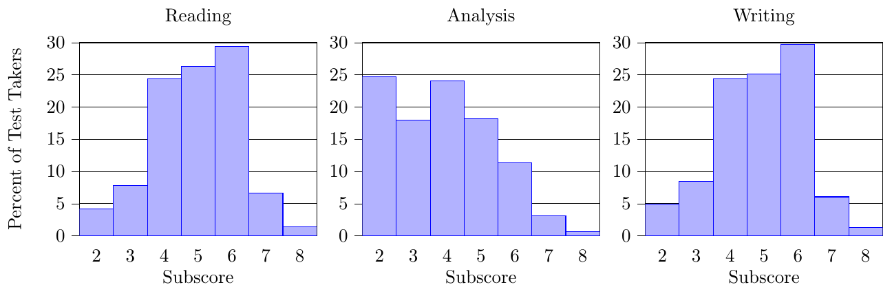 Percentages of SAT Essay subscores