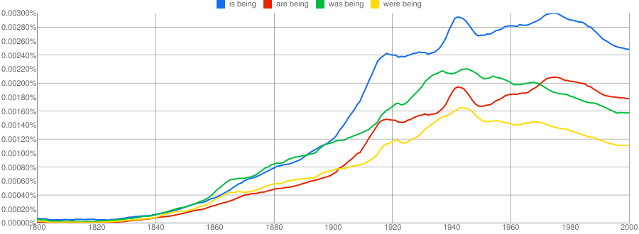 ngram of 'is being', 'are being', 'was being', 'were being'